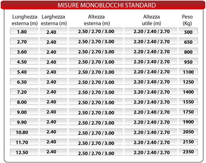 Monoblocchi standard prefabbricati papucci pisa for Finestre velux misure standard